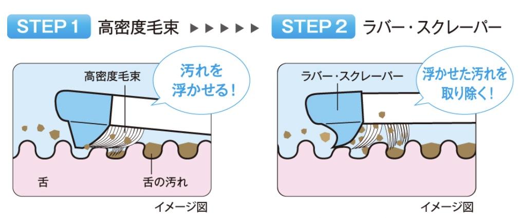 舌クリーナーの効果